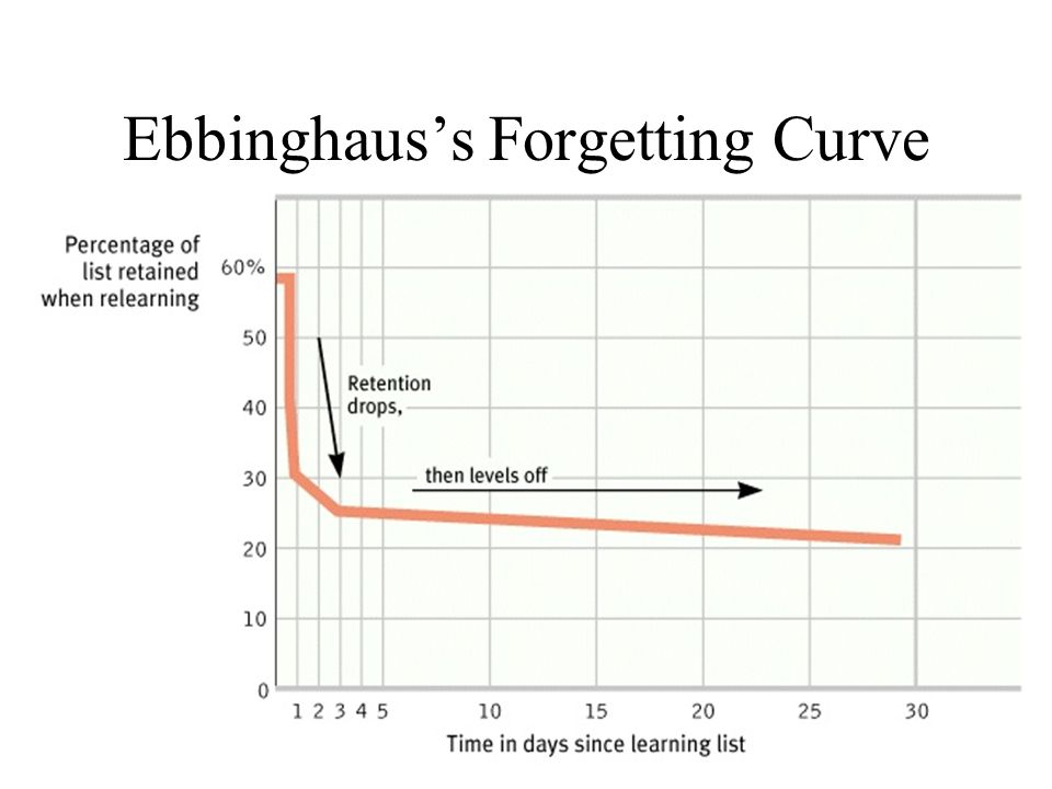 Ebbinghauss Forgetting Curve