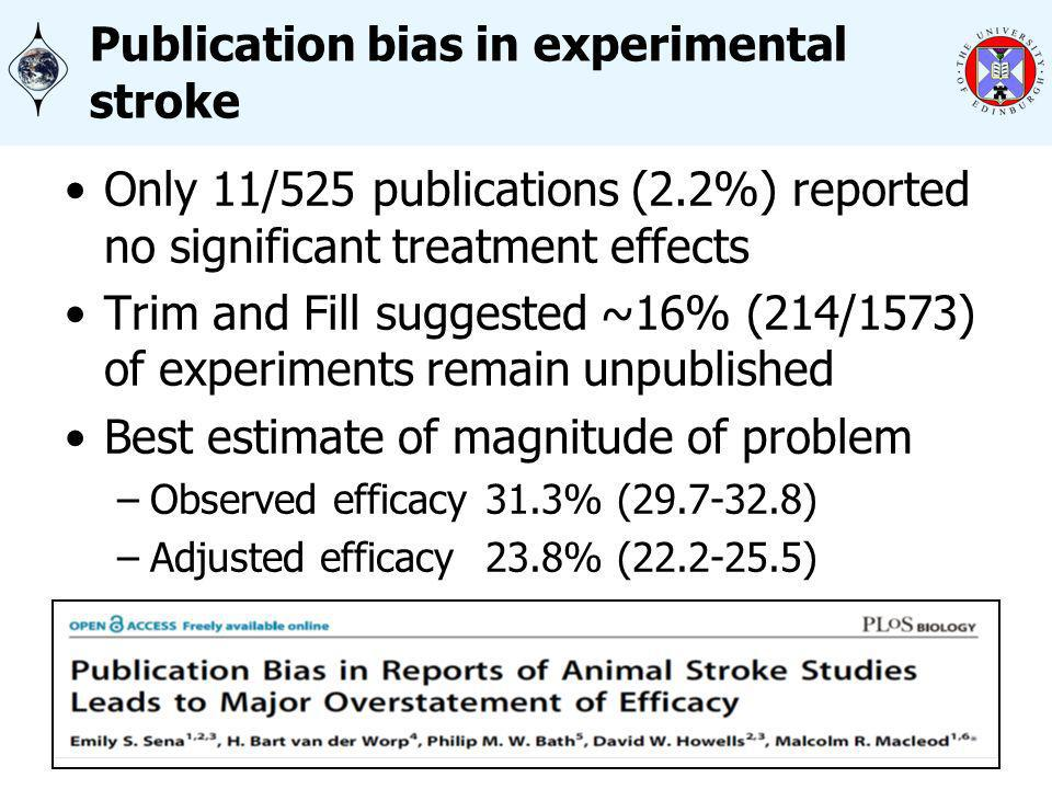 Publication bias in experimental stroke Only 11/525 publications (2.2%) reported no significant treatment effects Trim and Fill suggested ~16% (214/1573) of experiments remain unpublished Best estimate of magnitude of problem –Observed efficacy31.3% (29.7-32.8) –Adjusted efficacy 23.8% (22.2-25.5)