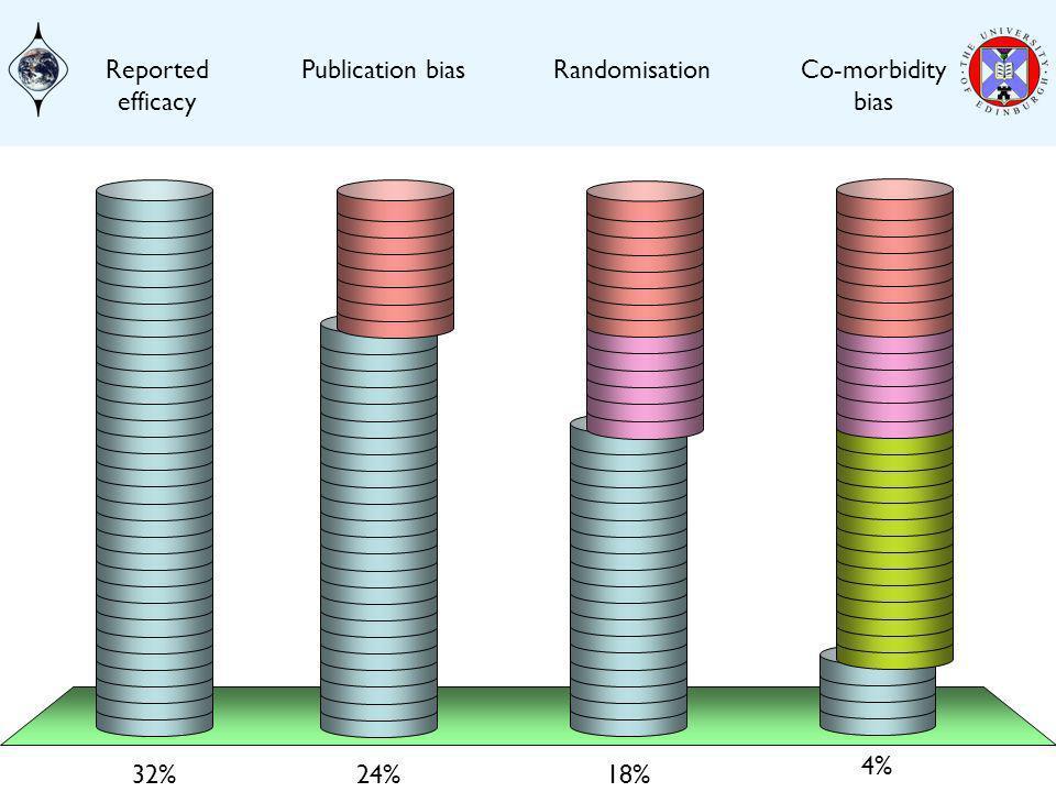 Publication biasRandomisationCo-morbidity bias Reported efficacy 24% 32% 18% 4%