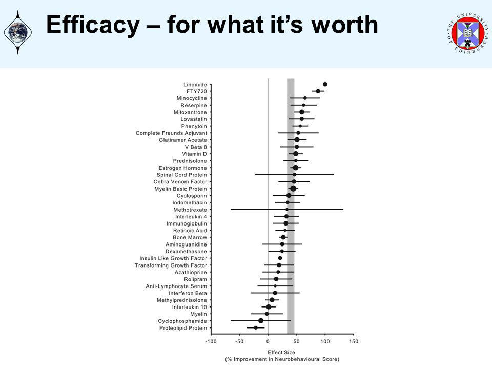 Efficacy – for what its worth