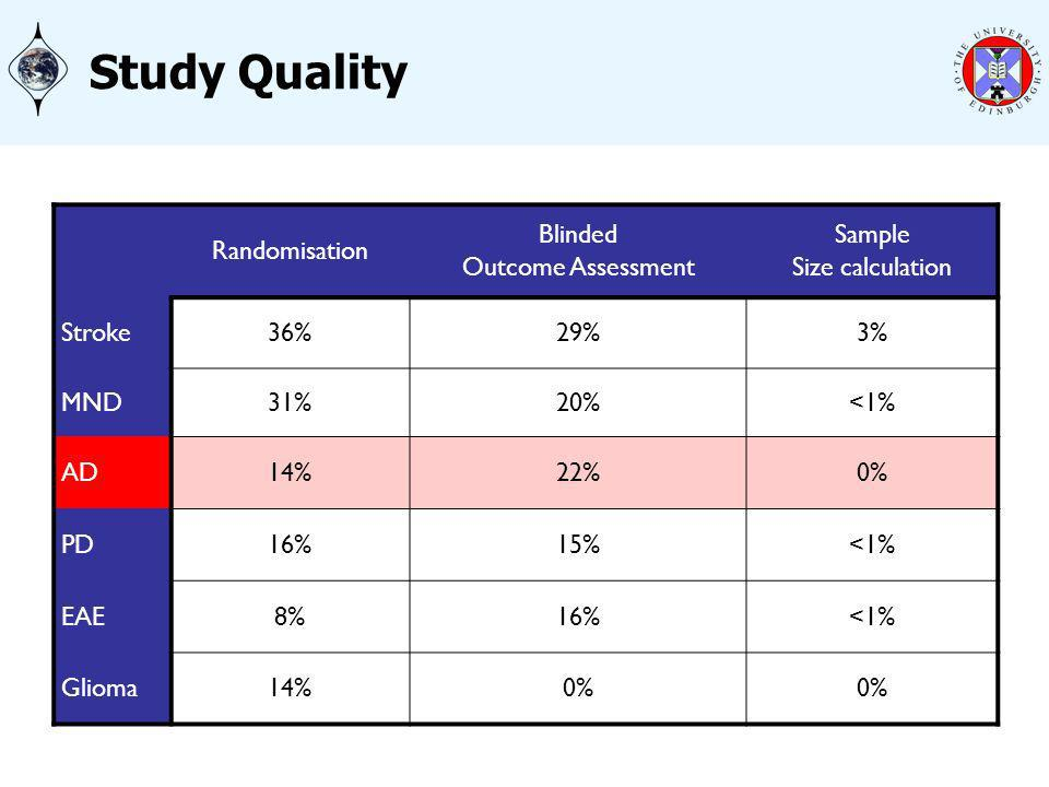 Study Quality Randomisation Blinded Outcome Assessment Sample Size calculation Stroke36%29%3% MND31%20%<1% AD14%22%0% PD16%15%<1% EAE8%16%<1% Glioma14%0%