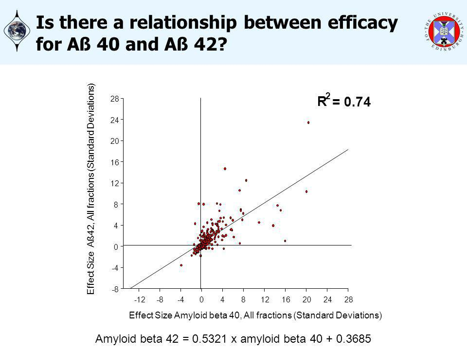 Is there a relationship between efficacy for Aß 40 and Aß 42.
