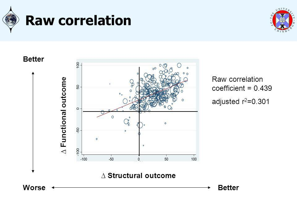 Raw correlation Raw correlation coefficient = 0.439 adjusted r 2 =0.301 Functional outcome Structural outcome Better Worse