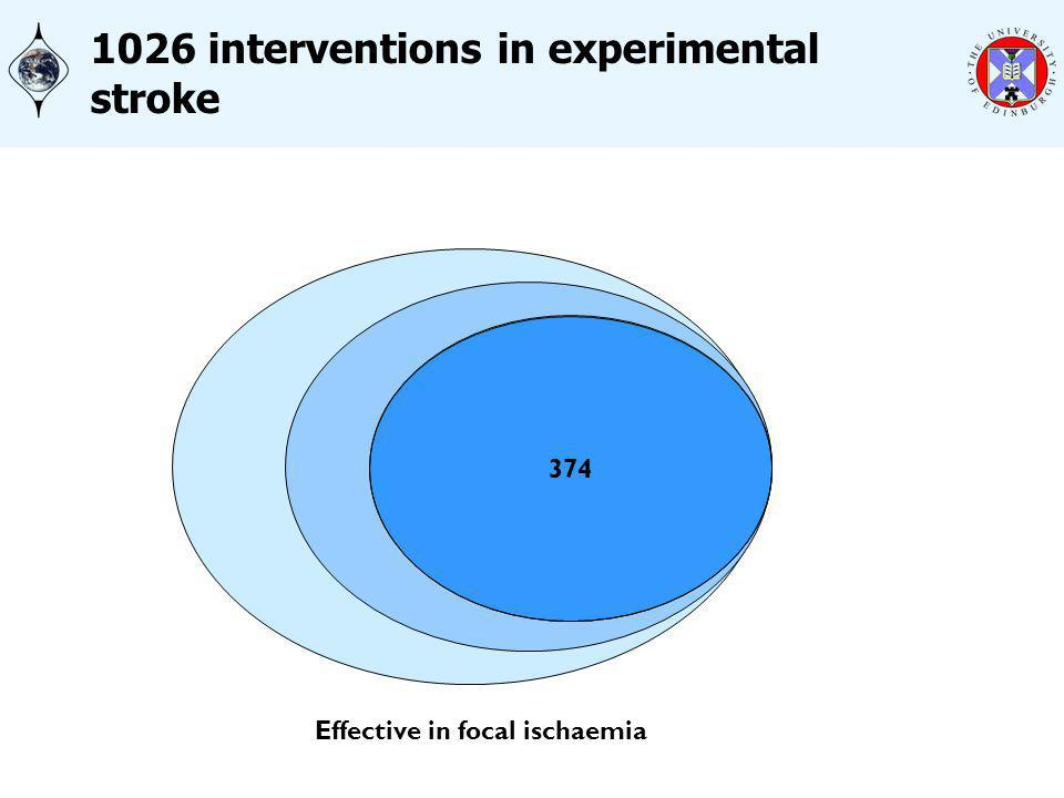 1026 883 374 1026 interventions in experimental stroke Effective in focal ischaemia