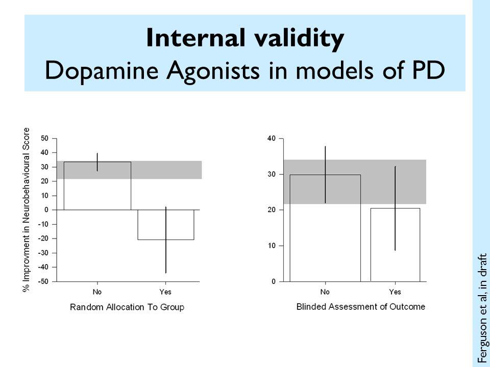 Internal validity Dopamine Agonists in models of PD Ferguson et al, in draft