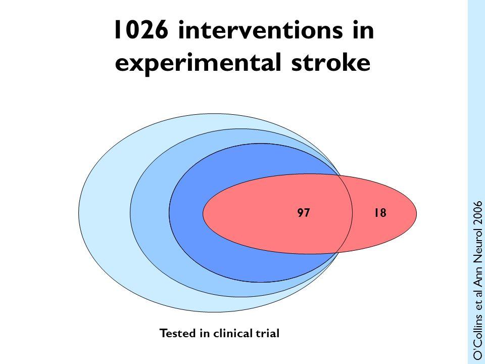 1026 883 550 9718 1026 interventions in experimental stroke Tested in clinical trial OCollins et al Ann Neurol 2006
