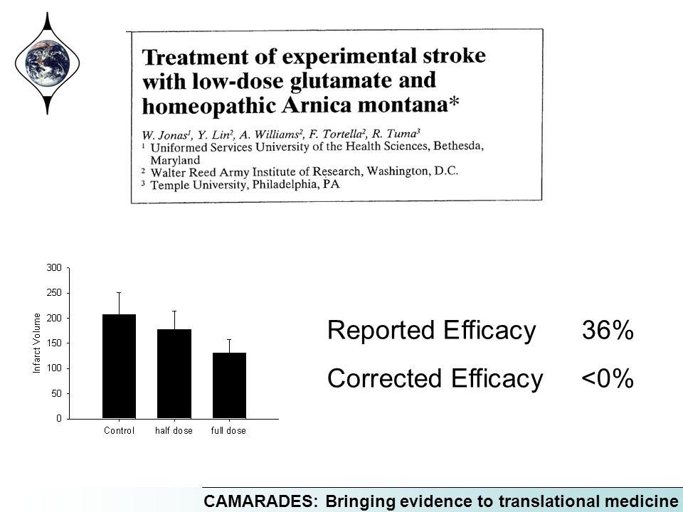 CAMARADES: Bringing evidence to translational medicine Reported Efficacy36% Corrected Efficacy<0%