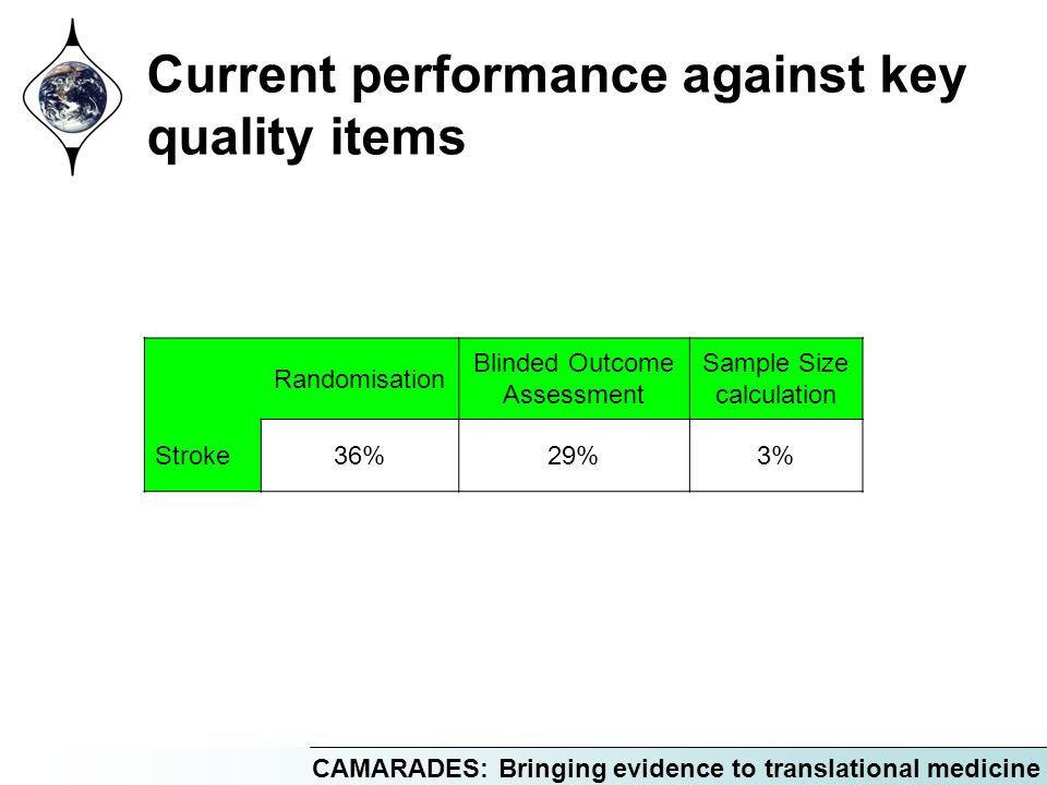 Current performance against key quality items Randomisation Blinded Outcome Assessment Sample Size calculation Stroke36%29%3%
