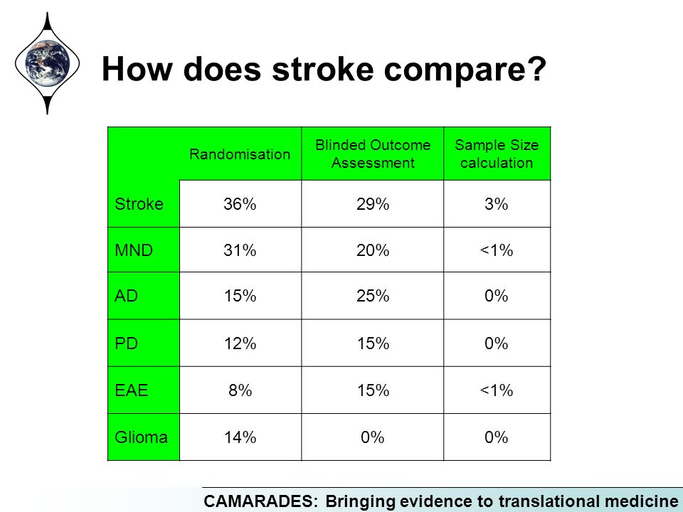 CAMARADES: Bringing evidence to translational medicine How does stroke compare.