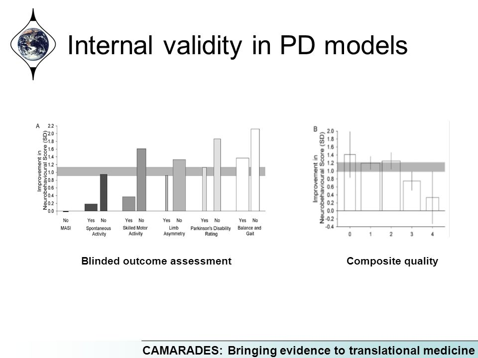 CAMARADES: Bringing evidence to translational medicine Internal validity in PD models Blinded outcome assessmentComposite quality
