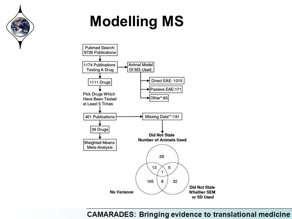 CAMARADES: Bringing evidence to translational medicine Modelling MS