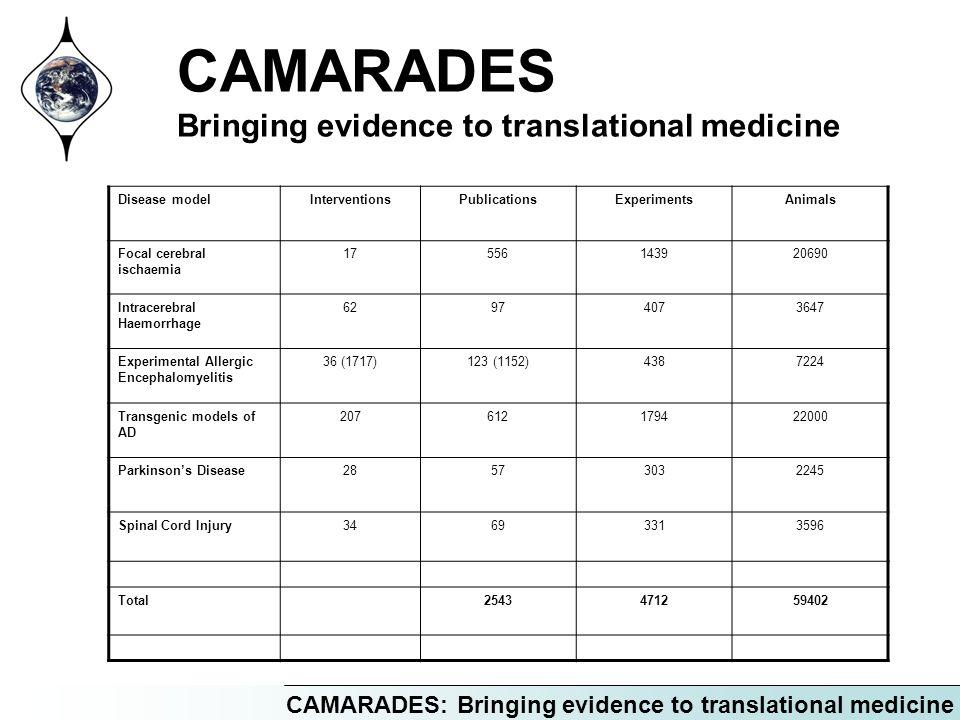 CAMARADES: Bringing evidence to translational medicine CAMARADES Bringing evidence to translational medicine Disease modelInterventionsPublicationsExperimentsAnimals Focal cerebral ischaemia 17556143920690 Intracerebral Haemorrhage 62974073647 Experimental Allergic Encephalomyelitis 36 (1717)123 (1152)4387224 Transgenic models of AD 207612179422000 Parkinsons Disease28573032245 Spinal Cord Injury34693313596 Total2543471259402