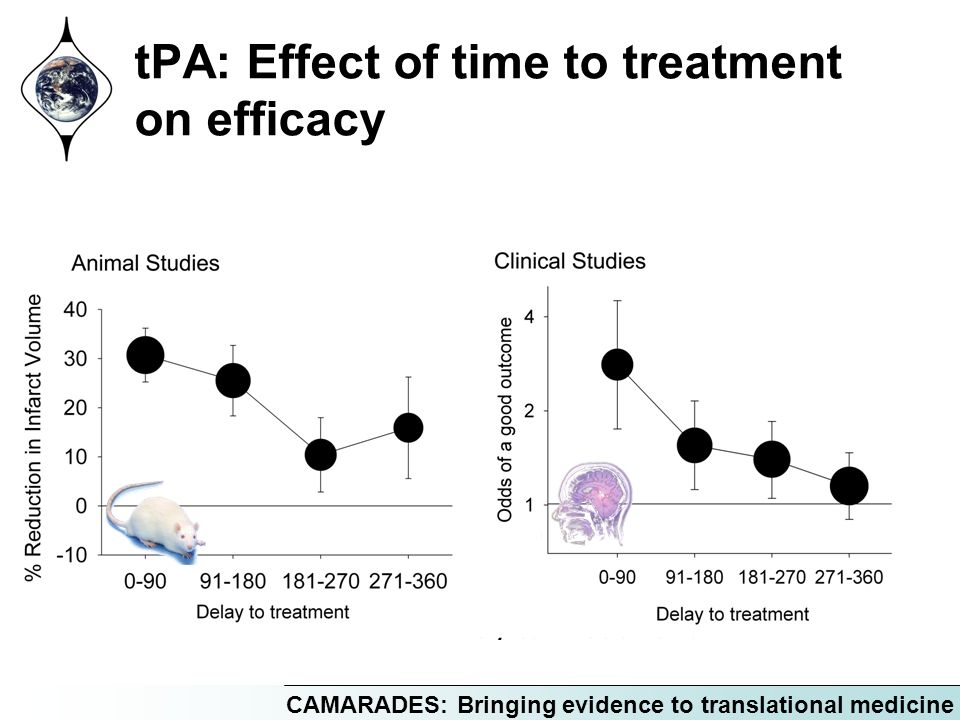 CAMARADES: Bringing evidence to translational medicine tPA: Effect of time to treatment on efficacy