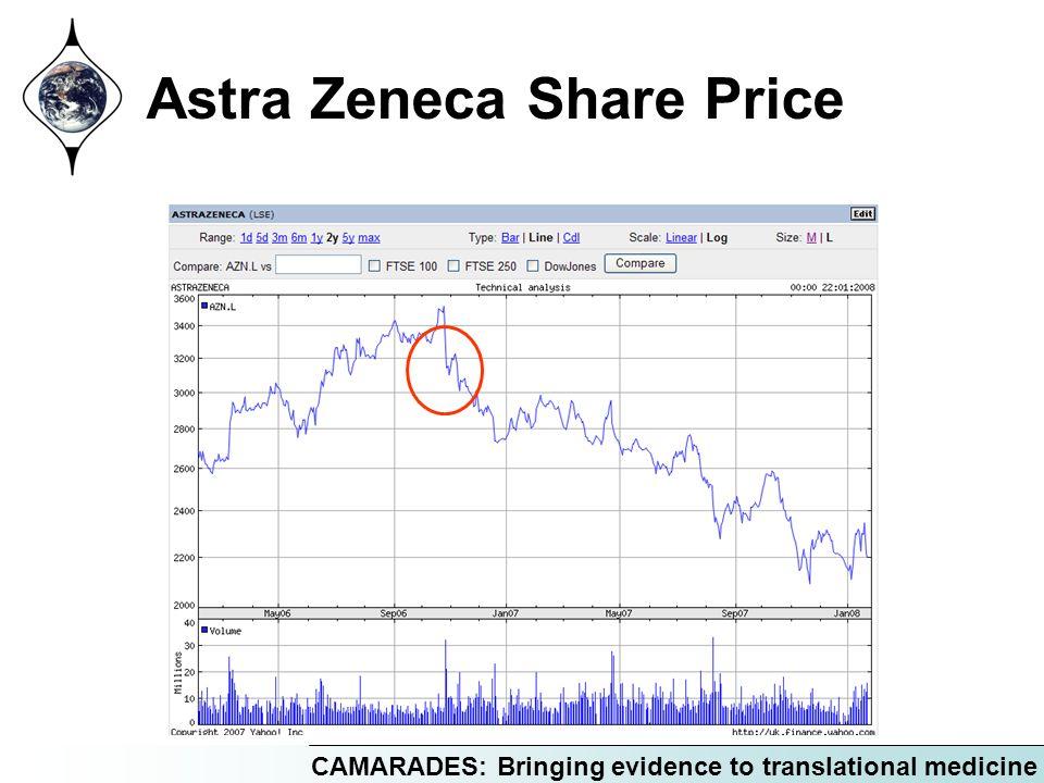 CAMARADES: Bringing evidence to translational medicine Astra Zeneca Share Price