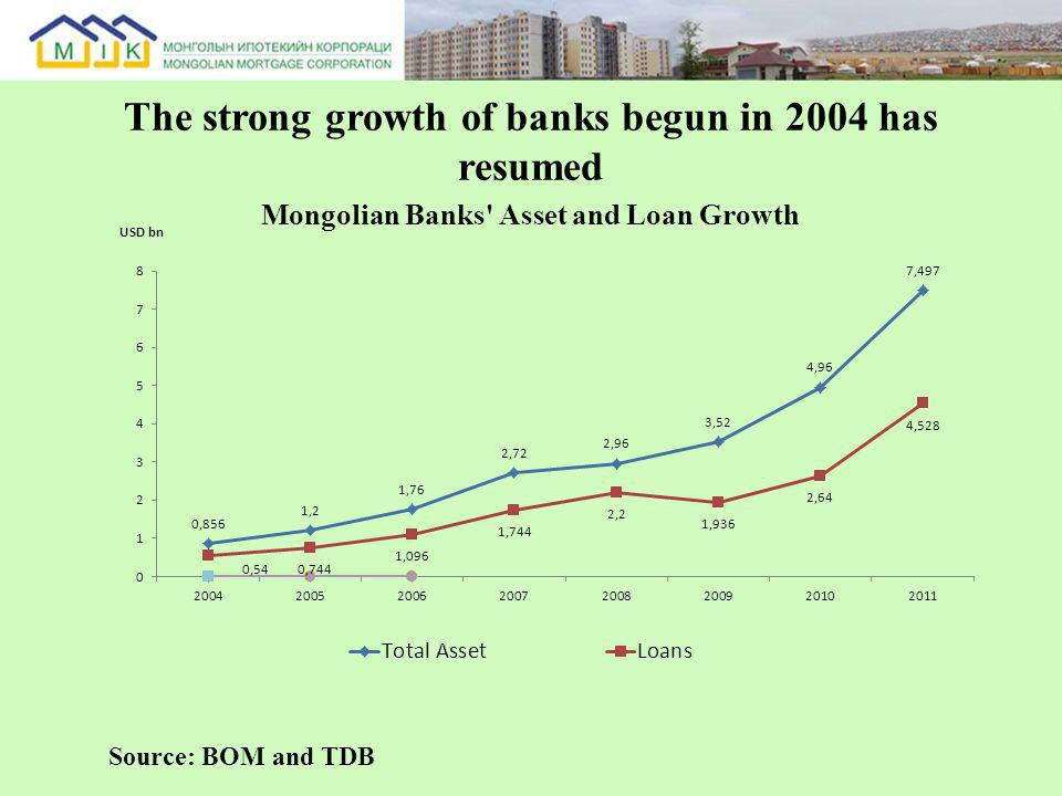 The strong growth of banks begun in 2004 has resumed Source: BOM and TDB
