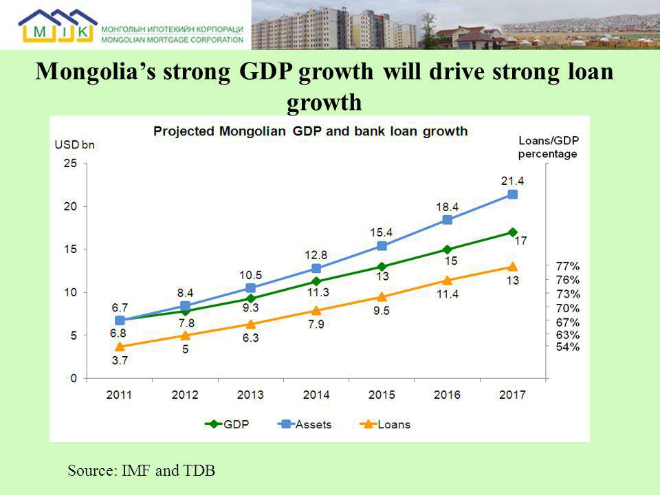 Mongolias strong GDP growth will drive strong loan growth Source: IMF and TDB