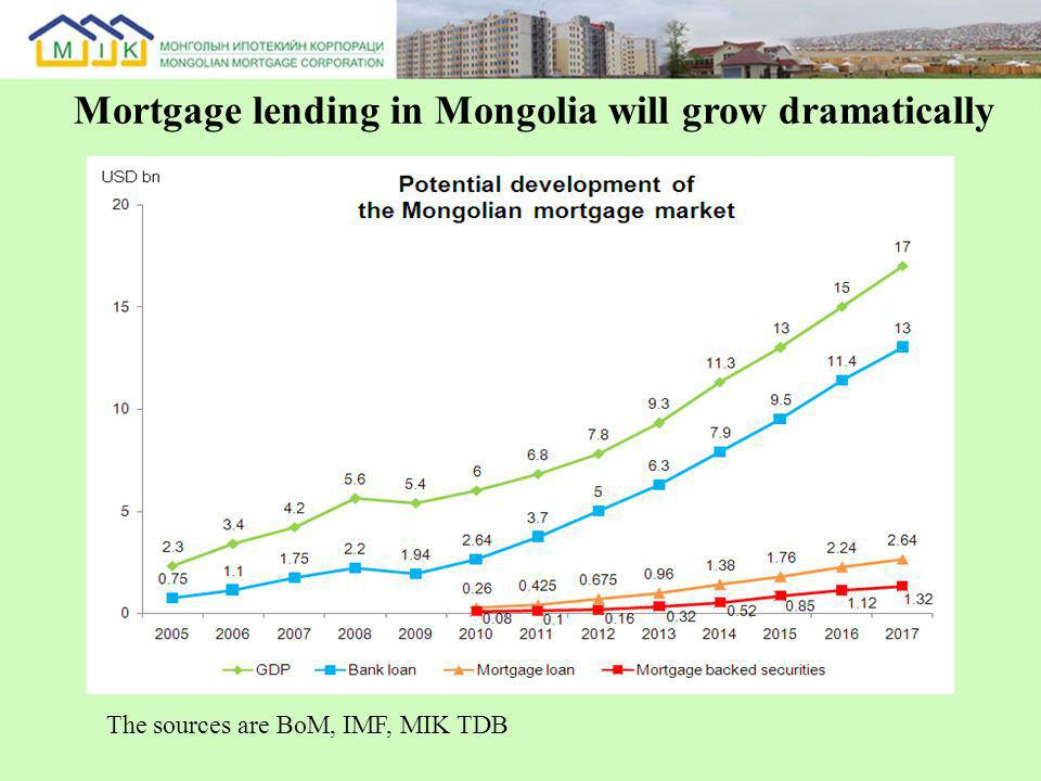Mortgage lending in Mongolia will grow dramatically The sources are BoM, IMF, MIK TDB
