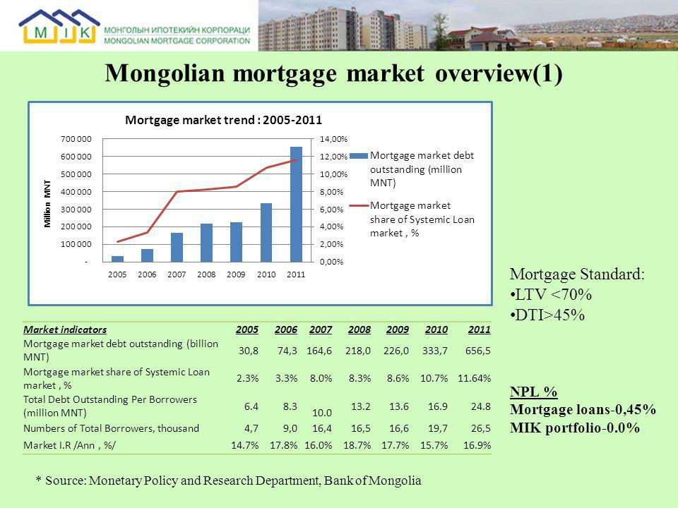 Mongolian mortgage market overview(1) Market indicators 2005200620072008200920102011 Mortgage market debt outstanding (billion MNT) 30,8 74,3 164,6 218,0 226,0 333,7 656,5 Mortgage market share of Systemic Loan market, % 2.3%3.3%8.0%8.3%8.6%10.7%11.64% Total Debt Outstanding Per Borrowers (million MNT) 6.4 8.3 10.0 13.2 13.6 16.9 24.8 Numbers of Total Borrowers, thousand 4,7 9,0 16,4 16,5 16,6 19,7 26,5 Market I.R /Ann, %/14.7%17.8%16.0%18.7%17.7%15.7%16.9% * Source: Monetary Policy and Research Department, Bank of Mongolia NPL % Mortgage loans-0,45% MIK portfolio-0.0% Mortgage Standard: LTV <70% DTI>45%