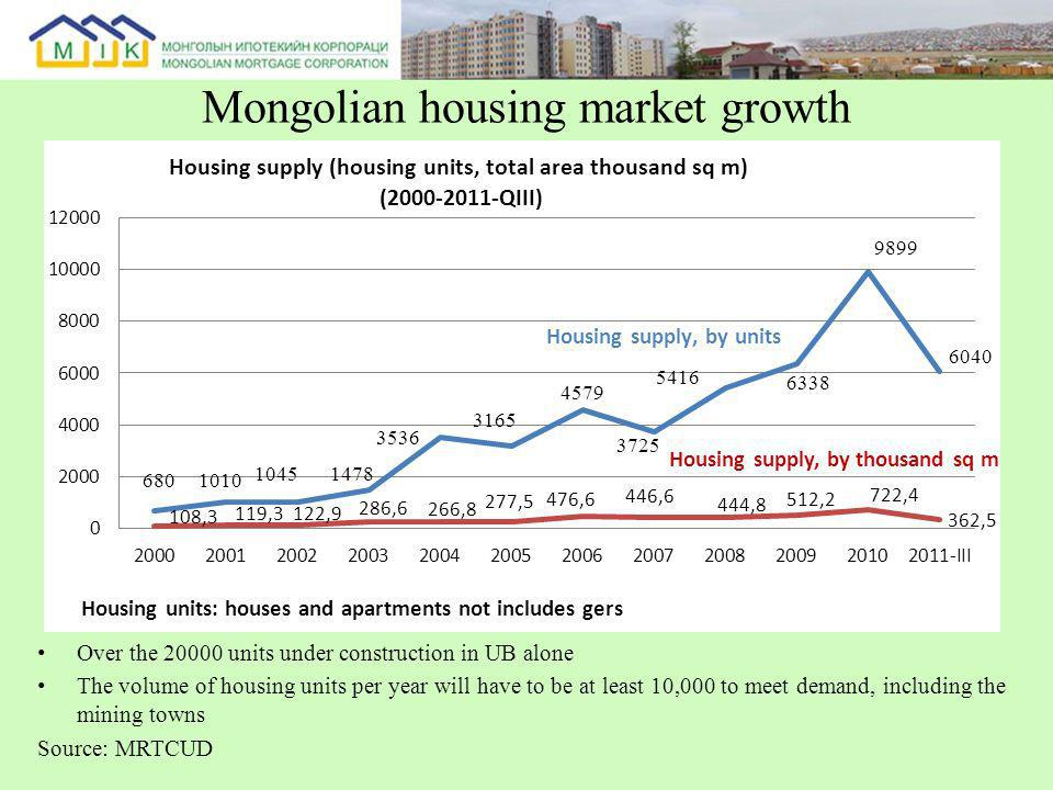 Mongolian housing market growth Over the 20000 units under construction in UB alone The volume of housing units per year will have to be at least 10,000 to meet demand, including the mining towns Source: MRTCUD Housing supply, by thousand sq m