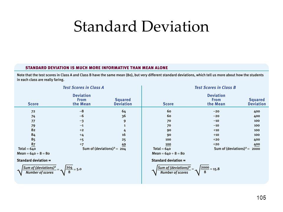 105 Standard Deviation