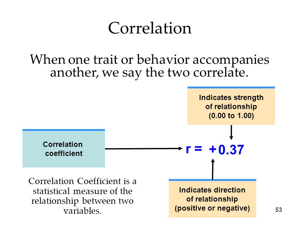 53 Correlation When one trait or behavior accompanies another, we say the two correlate. Correlation coefficient Indicates direction of relationship (