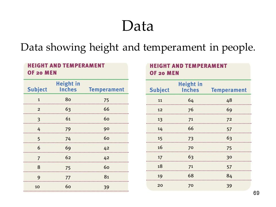 69 Data Data showing height and temperament in people.