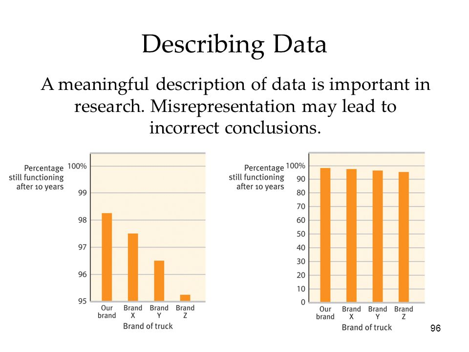 96 Describing Data A meaningful description of data is important in research. Misrepresentation may lead to incorrect conclusions.