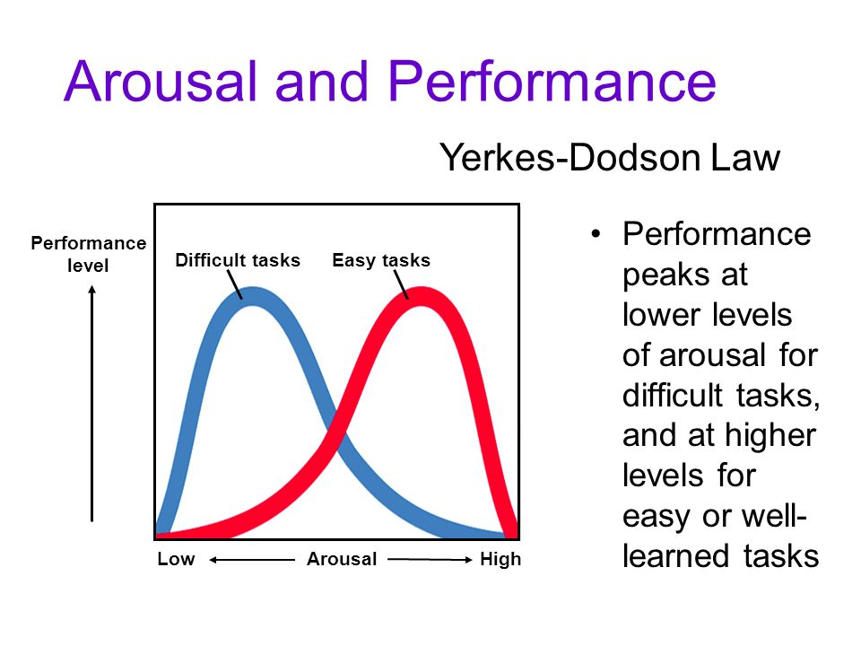 Reviewing the three Emotion follows (lags behind) arousal Emotion occurs at the same time as arousal Arousal + Cognitive label Emotion