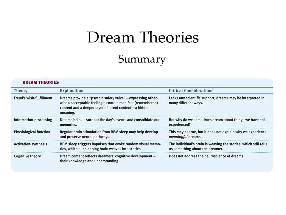 Dream Theories Summary