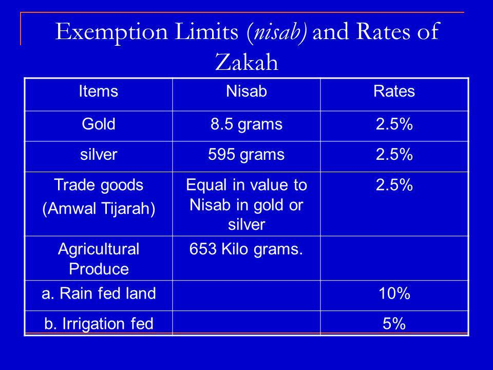 Exemption Limits (nisab) and Rates of Zakah ItemsNisabRates Gold8.5 grams2.5% silver595 grams2.5% Trade goods (Amwal Tijarah) Equal in value to Nisab in gold or silver 2.5% Agricultural Produce 653 Kilo grams.