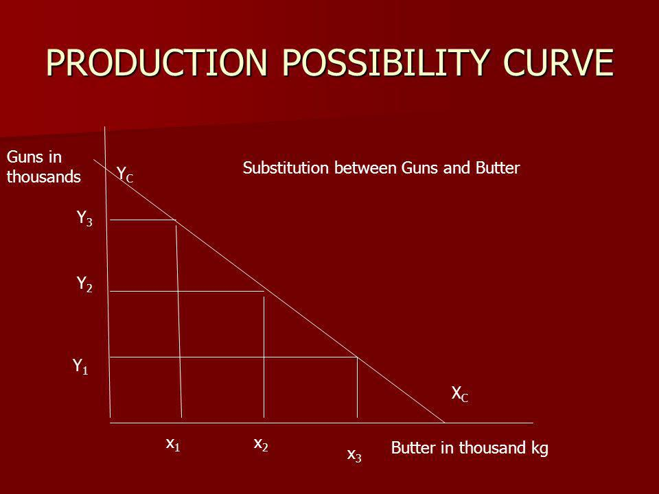 PRODUCTION POSSIBILITY CURVE Substitution between Guns and Butter Guns in thousands Butter in thousand kg Y1Y1 Y2Y2 Y3Y3 YCYC XCXC x1x1 x2x2 x3x3