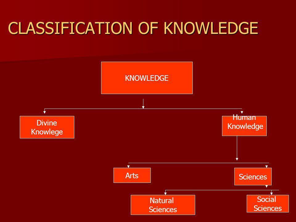 CLASSIFICATION OF KNOWLEDGE KNOWLEDGE Divine Knowlege Human Knowledge Arts Sciences Natural Sciences Social Sciences