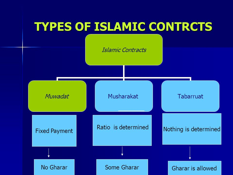 TYPES OF ISLAMIC CONTRCTS Fixed Payment Nothing is determined No GhararSome Gharar Gharar is allowed Ratio is determined