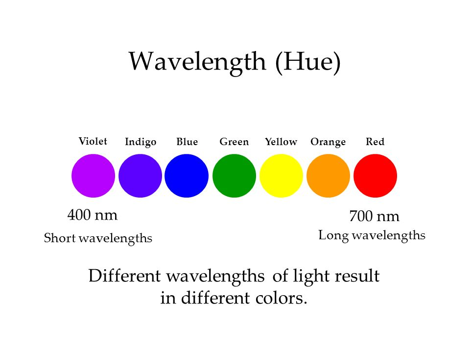 Wavelength (Hue) Different wavelengths of light result in different colors. 400 nm 700 nm Long wavelengths Short wavelengths Violet IndigoBlue Green Y