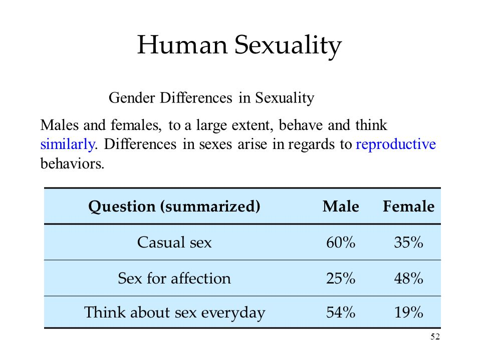 52 Human Sexuality Males and females, to a large extent, behave and think similarly. Differences in sexes arise in regards to reproductive behaviors.
