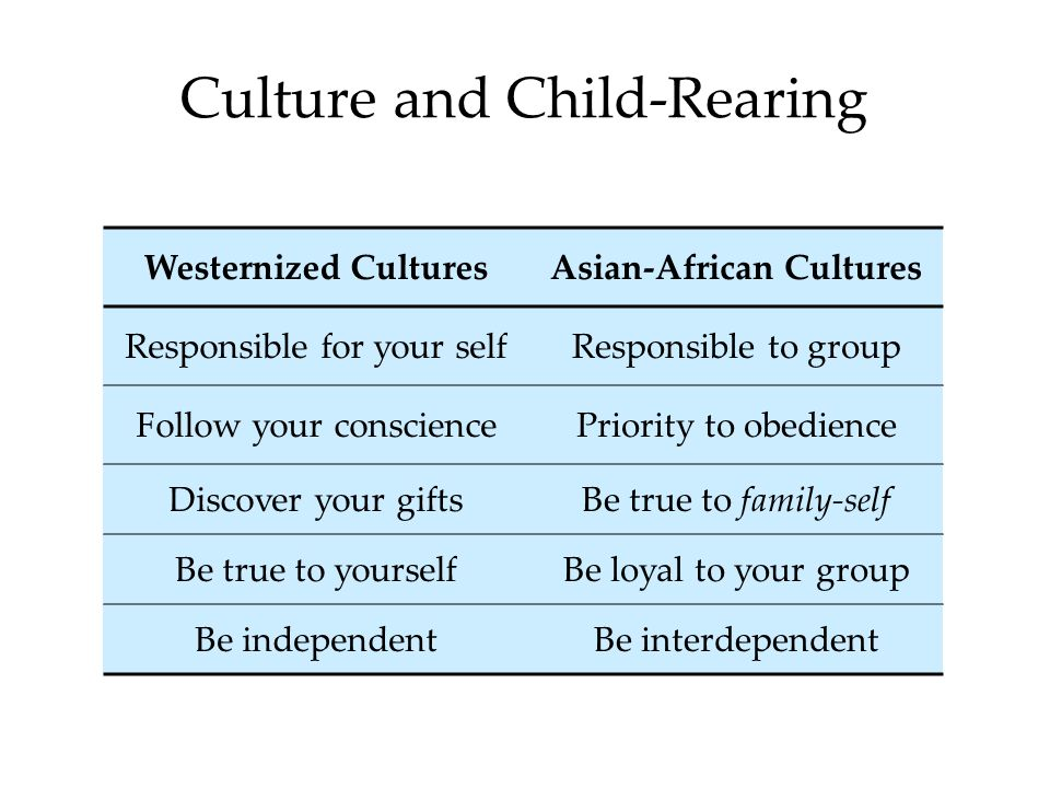 Culture and Child-Rearing Westernized CulturesAsian-African Cultures Responsible for your selfResponsible to group Follow your consciencePriority to obedience Discover your giftsBe true to family-self Be true to yourselfBe loyal to your group Be independentBe interdependent
