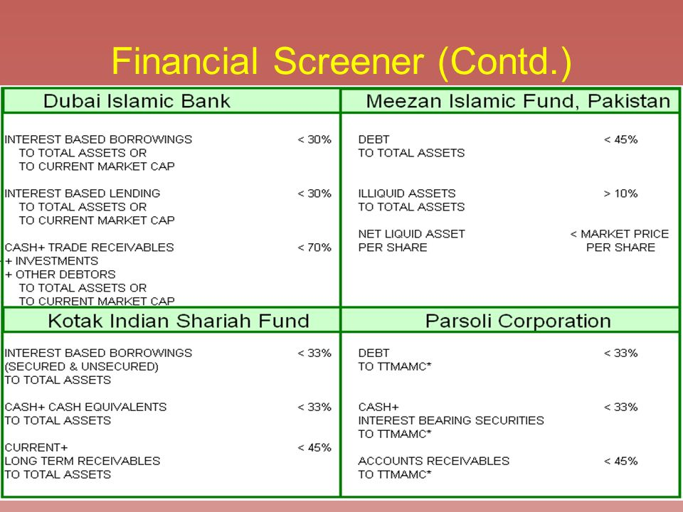 Financial Screener (Contd.)