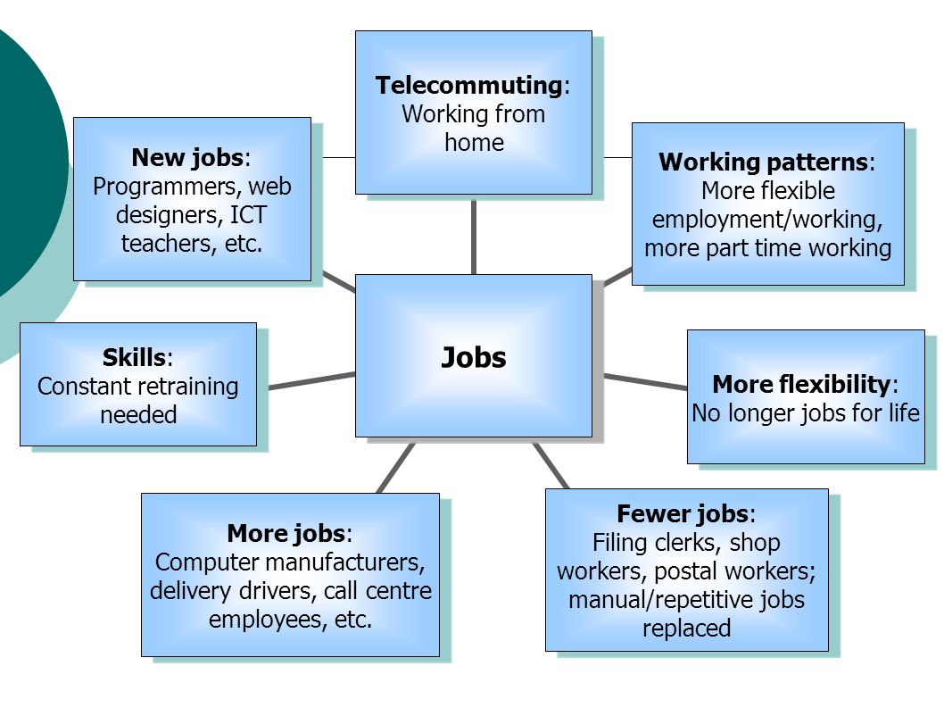 Jobs Telecommuting: Working from home Working patterns: More flexible employment/working, more part time working More flexibility: No longer jobs for life Skills: Constant retraining needed More jobs: Computer manufacturers, delivery drivers, call centre employees, etc.