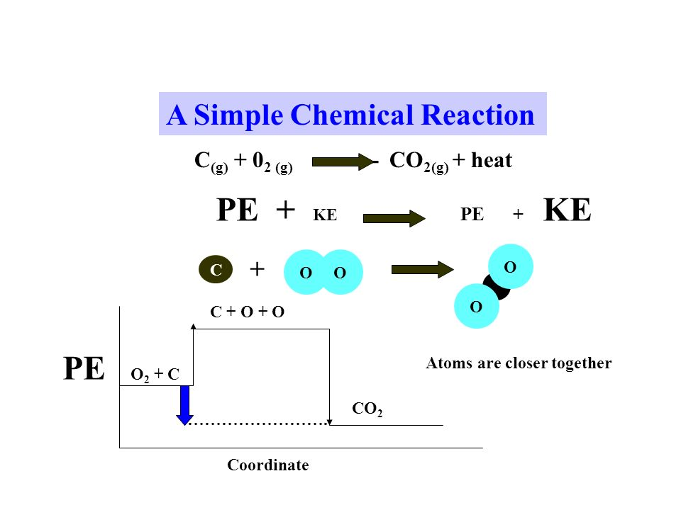 A Simple Chemical Reaction C (g) (g) CO 2(g) + heat PE + KE C + OO O O PE Coordinate O 2 + C C + O + O CO 2 …………………….