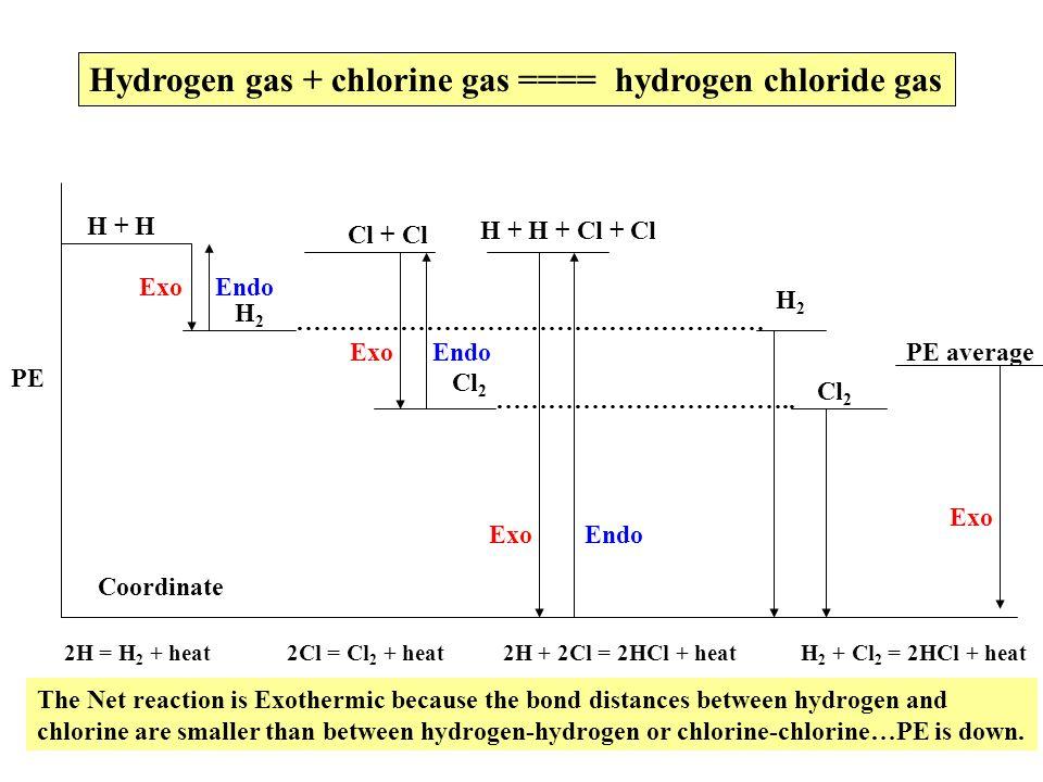 Hydrogen gas + chlorine gas ==== hydrogen chloride gas PE Coordinate ……………………………………………… …………………………….. H + H H2H2 Cl + Cl Cl 2 Exo Endo H + H + Cl + Cl