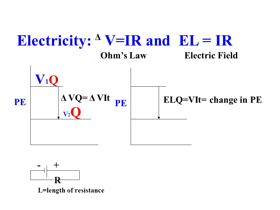 Electricity: Δ V=IR and EL = IR V1QV1Q V2QV2Q PE R -+ L=length of resistance Δ VQ= Δ VIt ELQ=VIt= change in PE PE Ohms Law Electric Field