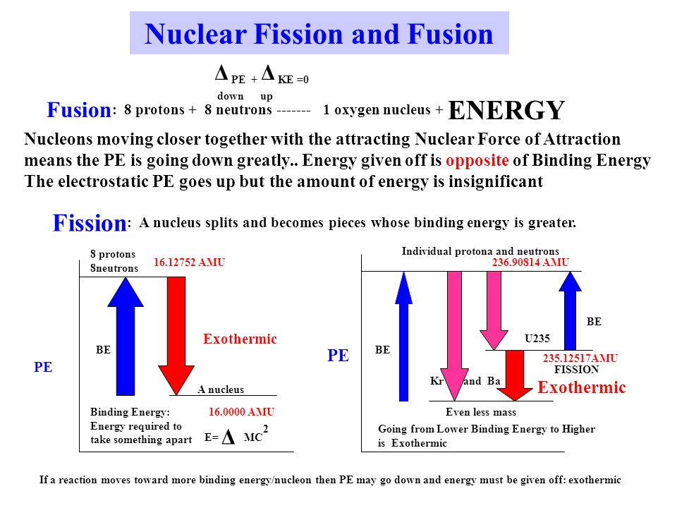 Nuclear Fission and Fusion Fusion : 8 protons + 8 neutrons oxygen nucleus + ENERGY Nucleons moving closer together with the attracting Nuclear Force of Attraction means the PE is going down greatly..