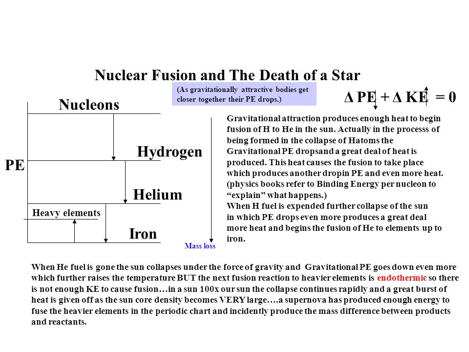 Nuclear Fusion and The Death of a Star Nucleons Hydrogen Helium Iron Heavy elements Gravitational attraction produces enough heat to begin fusion of H to He in the sun.