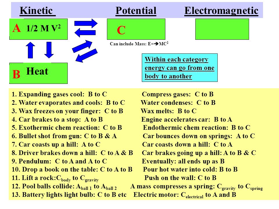 1/2 M V 2 Kinetic Potential Electromagnetic Heat Within each category energy can go from one body to another A C B 1.