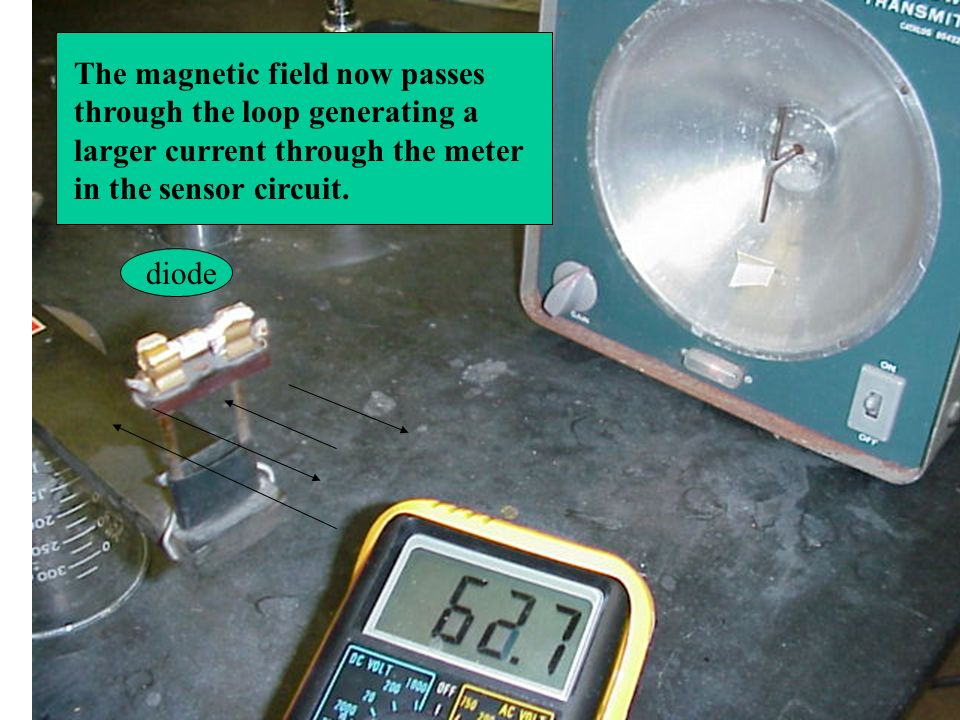 diode The magnetic field now passes through the loop generating a larger current through the meter in the sensor circuit.