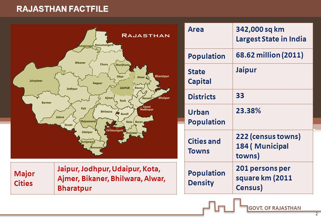 GOVT. OF RAJASTHAN Area342,000 sq km Largest State in India Population 68.62 million (2011) State Capital Jaipur Districts 33 Urban Population 23.38%