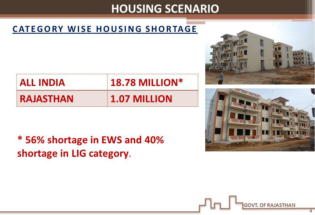 GOVT. OF RAJASTHAN HOUSING SCENARIO * 56% shortage in EWS and 40% shortage in LIG category. ALL INDIA18.78 MILLION* RAJASTHAN1.07 MILLION CATEGORY WIS