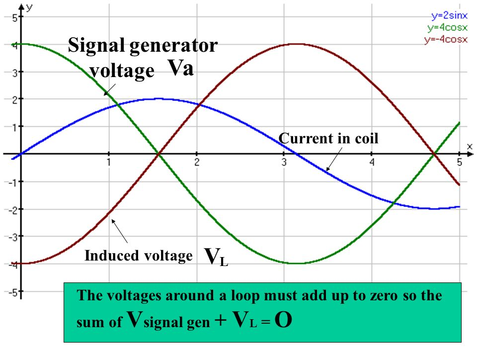 Induced voltage Signal generator voltage Current in coil The voltages around a loop must add up to zero so the sum of V signal gen + V L = O Va V L