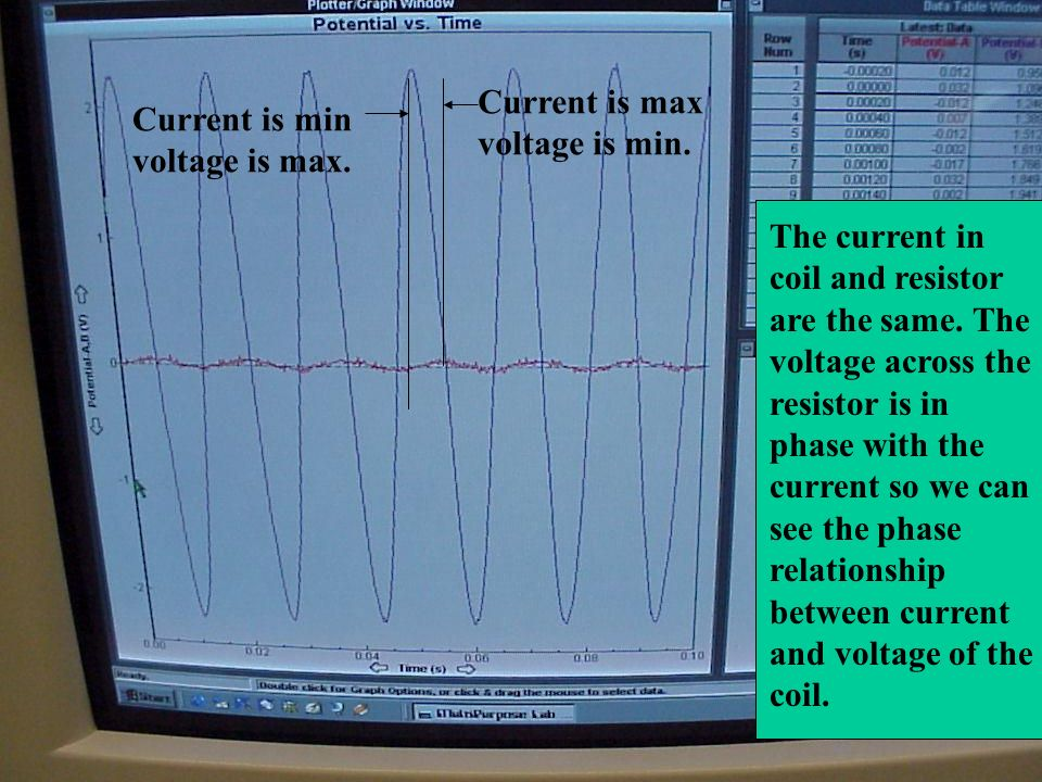 Current is max voltage is min. Current is min voltage is max.