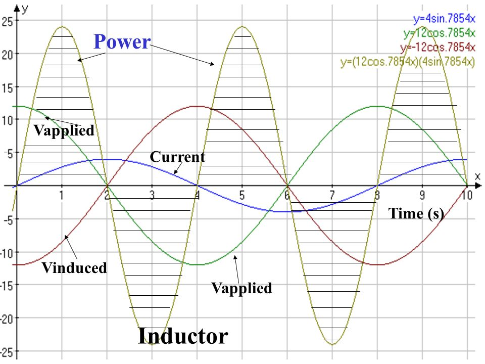 Vapplied Power Vinduced Current Time (s) Vapplied Inductor